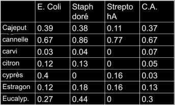 indices aromatiques